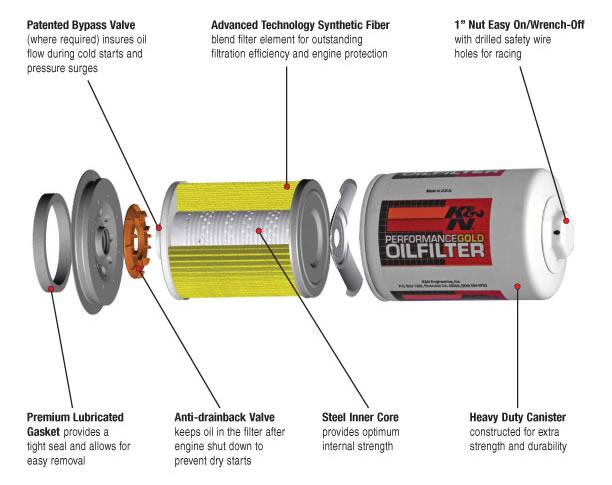 Ducati Diavel Oil Filter Wrench